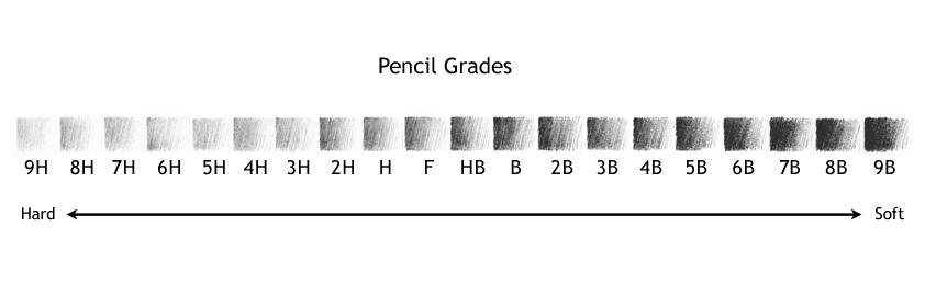 pencilgrades